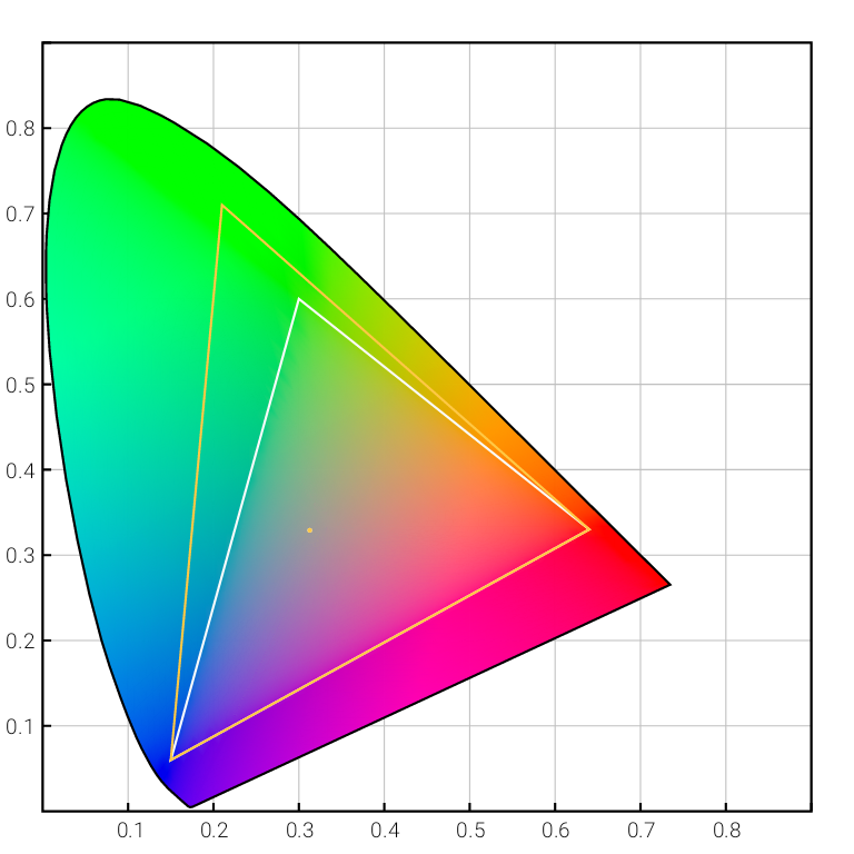 Adobe RGB vs sRGB colour spaces