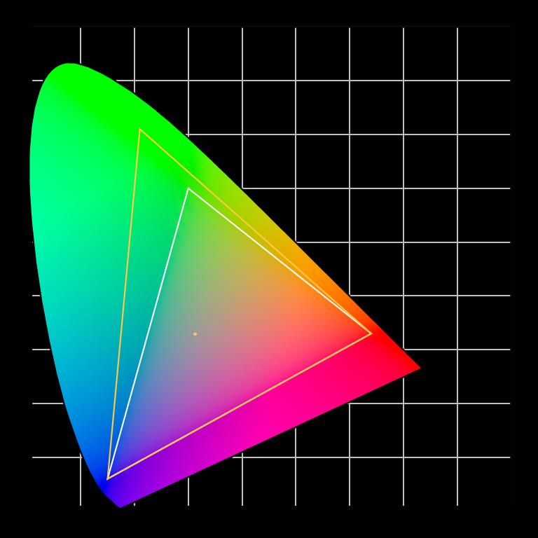 Adobe RGB vs sRGB colour spaces