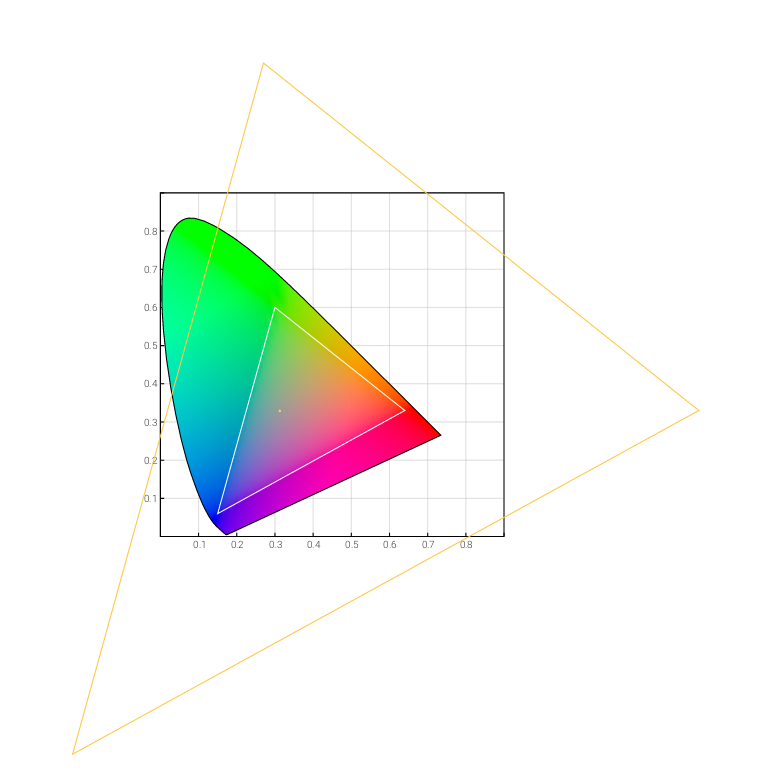 ColorSpace Rgb | Android Developers