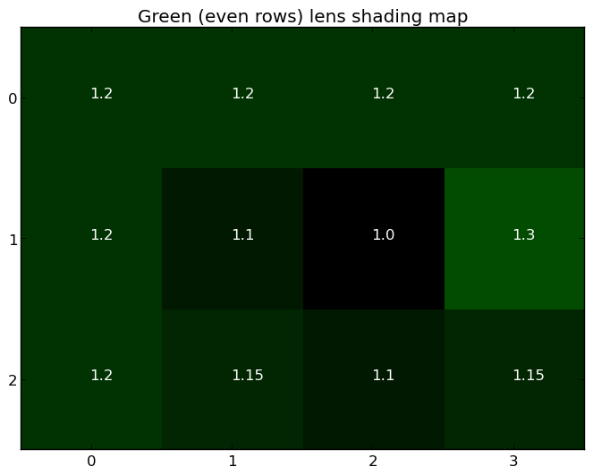 Green (even rows) lens shading map