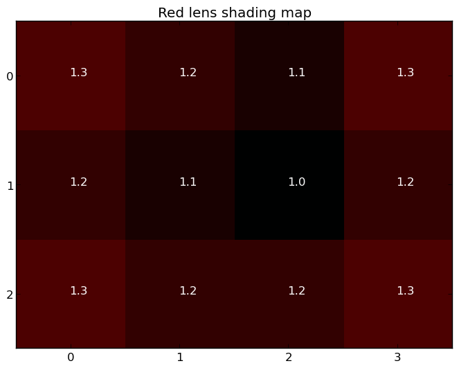 Red lens shading map