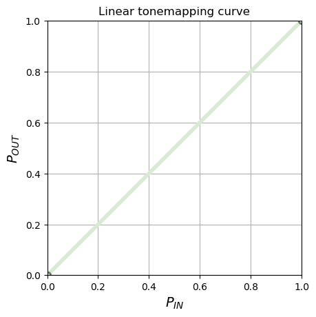 Linear mapping curve