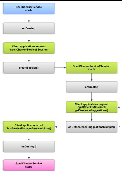 Spell checker framework | Android Developers