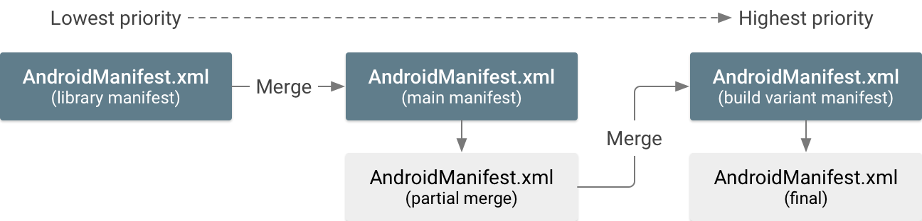 Merge multiple manifest files | Android Developers