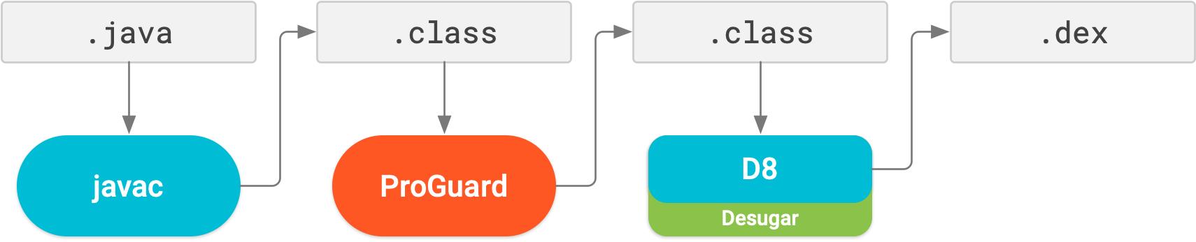 在 R8 之前,ProGuard 是一个与 dex 处理和脱糖不同的编译步骤。