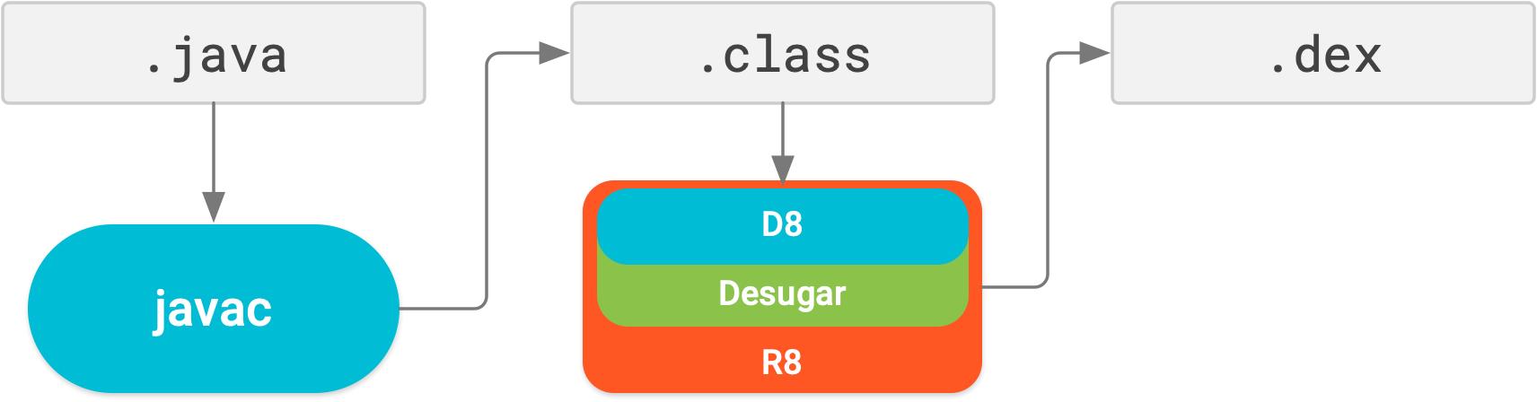 Con R8, desugaring, la reducción, la ofuscación, la optimización y la conversión a dex se llevan a cabo en un único paso de compilación.