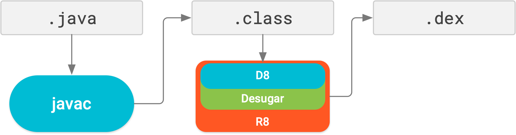 With R8, desugaring, shrinking, obfuscating, optimizing, and dexing         are all performed in a single compile step.