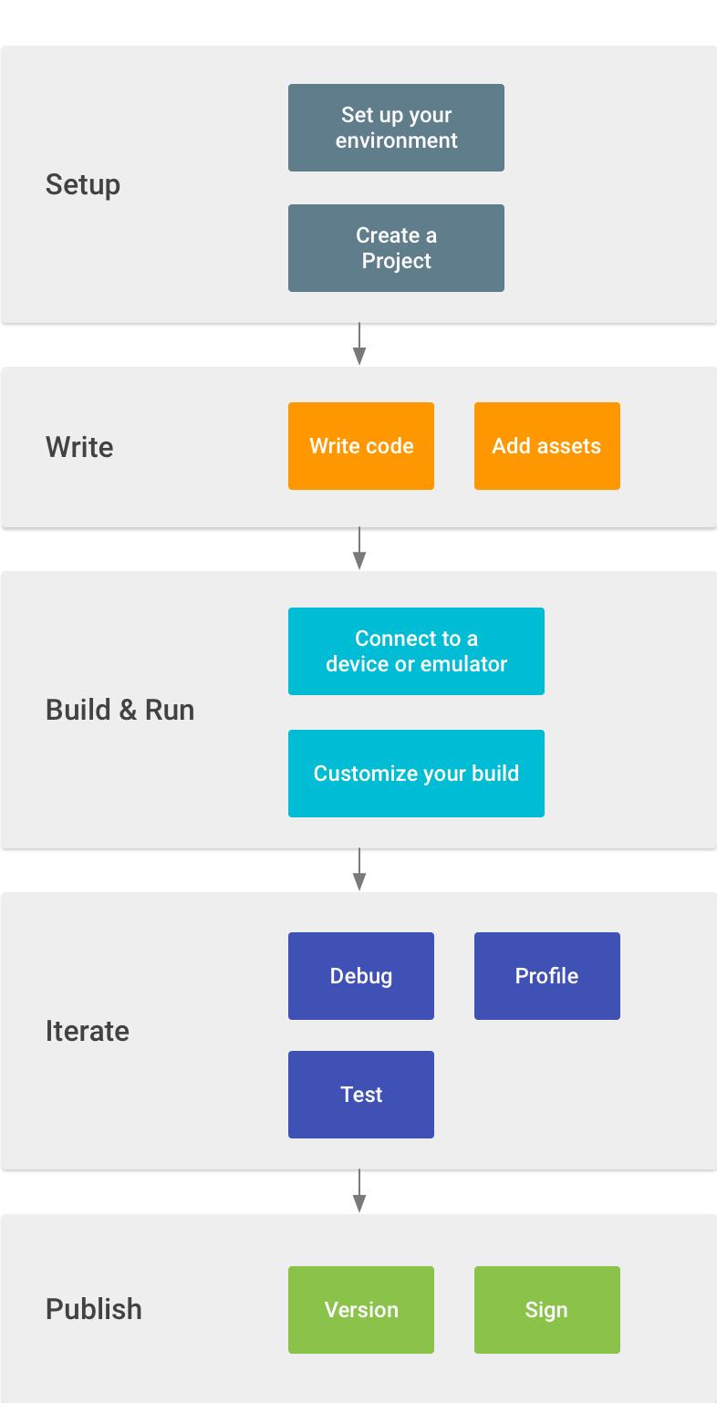 Developer Workflow Basics | Android Developers
