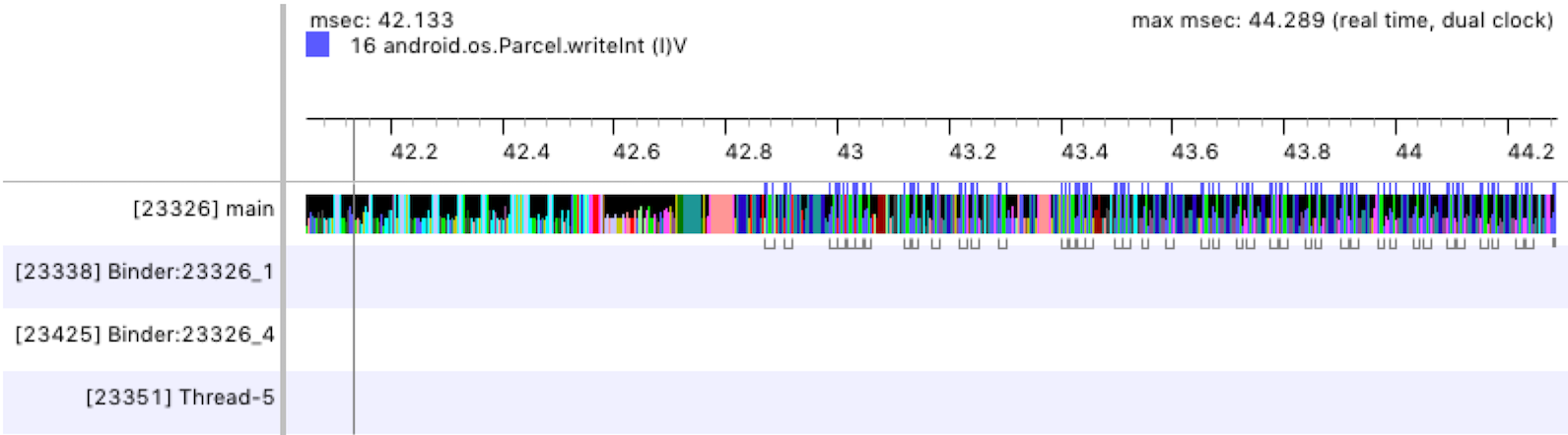 Panel de cronograma de Traceview