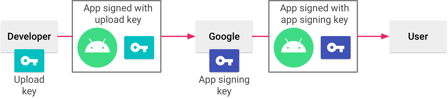 Signing an app with App Signing by Google Play