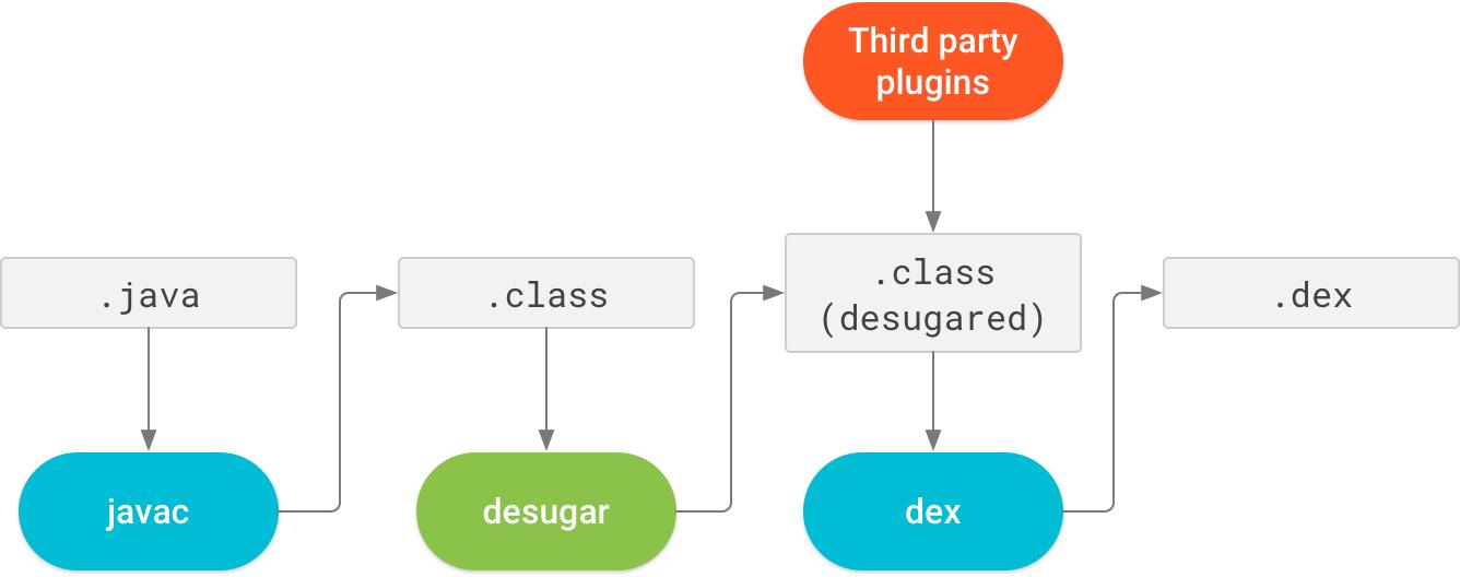Usar recursos da linguagem java 8 android developers o jack no mais compatvel e necessrio antes desativar o jack para usar a compatibilidade com o java 8 incorporada cadeia de ferramentas padro ccuart Image collections