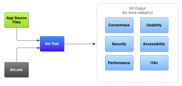 Improve your code with lint checks | Android Developers