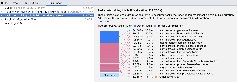 Gráfico de Build Speed
