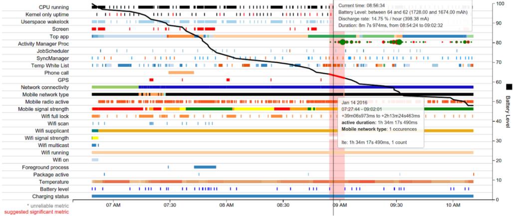 Visualización de BatteryHistorian de eventos de todo el sistema que afectan el consumo de batería