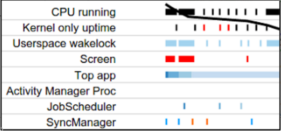 Ampliacação da linha do tempo do Battery Historian de aproximadamente 6h50 até 7h20.