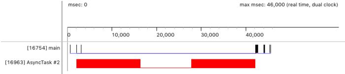 Figura4: Cronograma de Traceview que muestra el trabajo que se ejecuta en un subproceso de trabajador