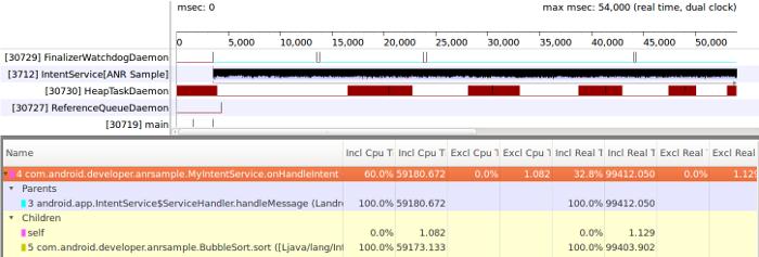 Figura7: Cronograma de Traceview que muestra el mensaje de emisión procesado en un subproceso de trabajador