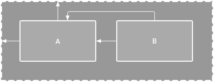 Ilustrasi 2 View yang posisinya di dalam ConstraintLayout
