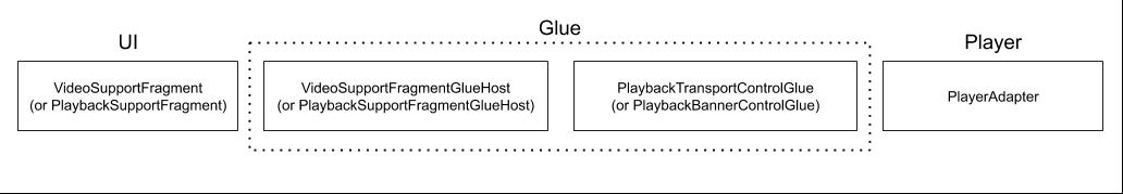 leanback transport control glue