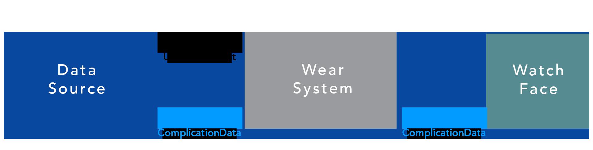 Fluxo de dados de complicação