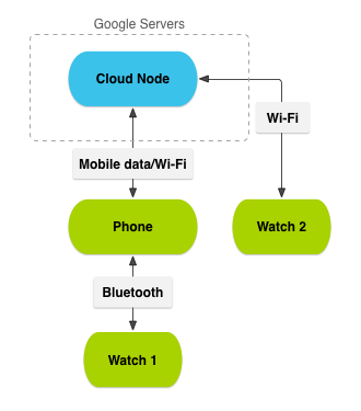 Sending And Syncing Data On Wear Android Developers